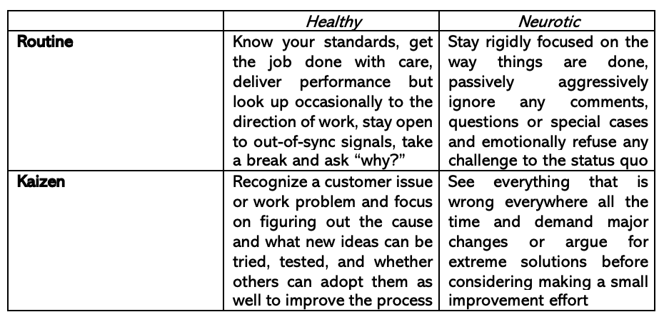 Routine and kaizen energy in a team at work