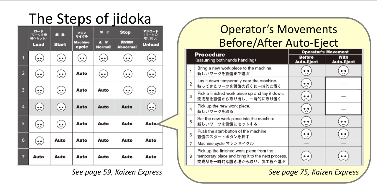 How Jidoka makes life easier for the operator
