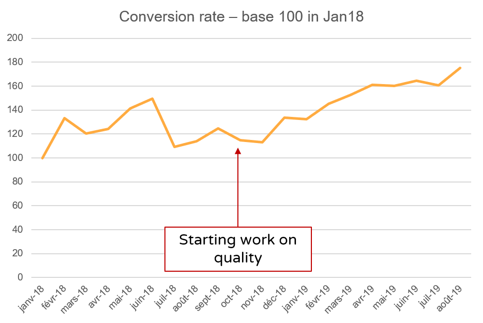 Conversion rate after Veygo started working on quality