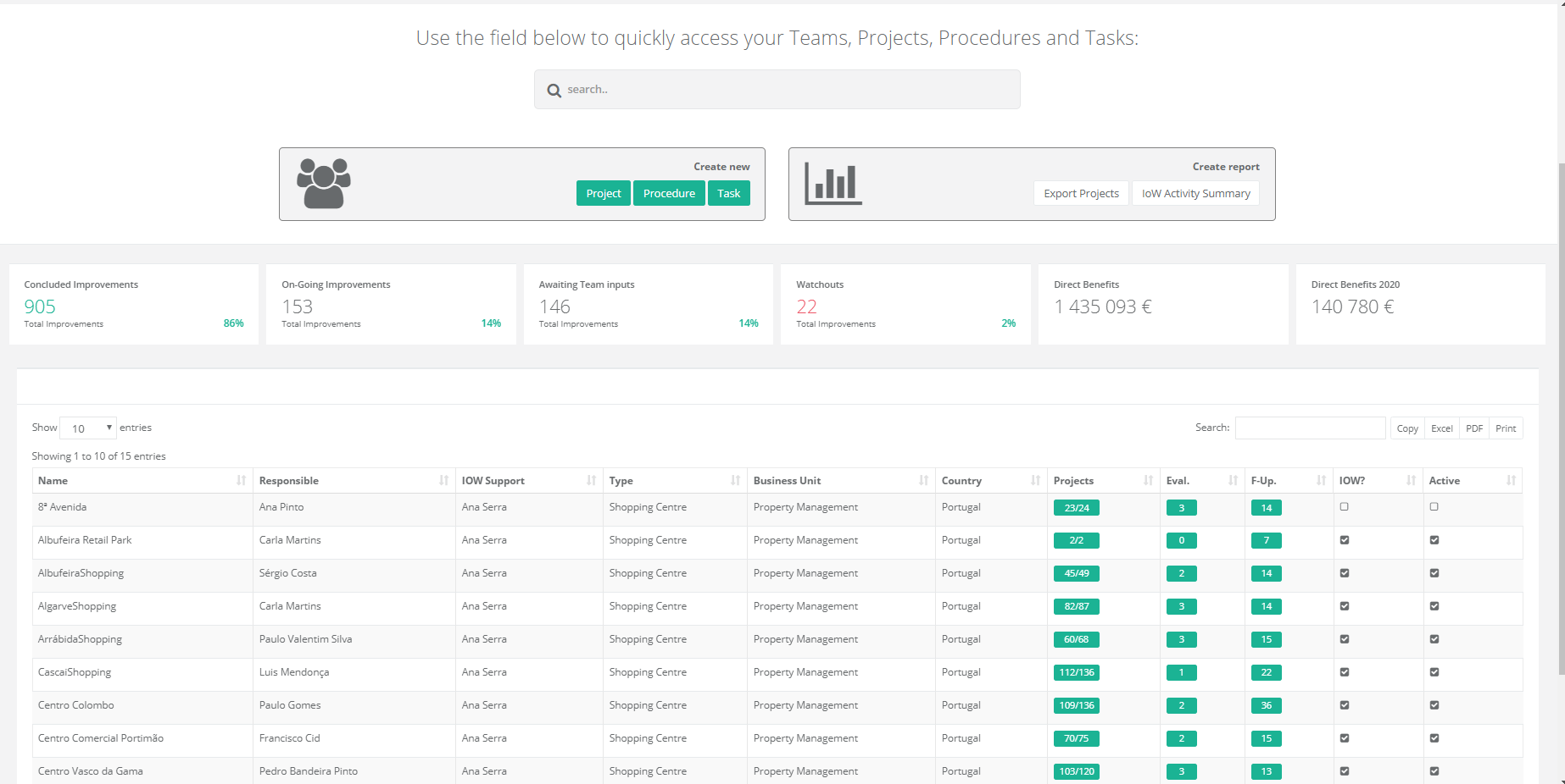 Improve Our Work portal showing financial benefits of lean projects