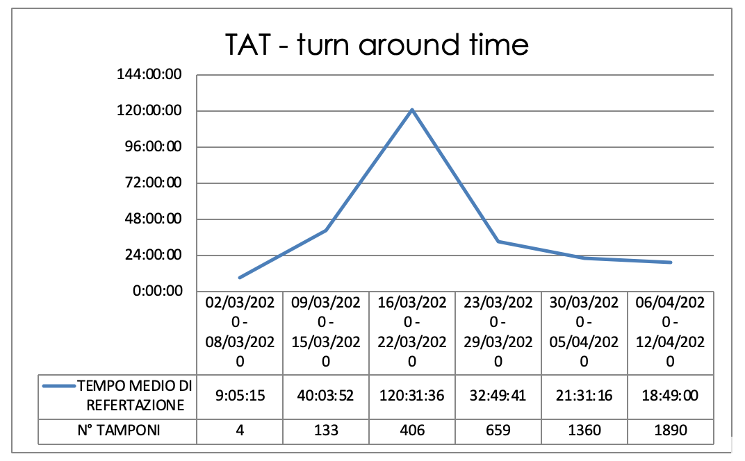 As the number of cases went up, the TAT (turn around time) was reduced