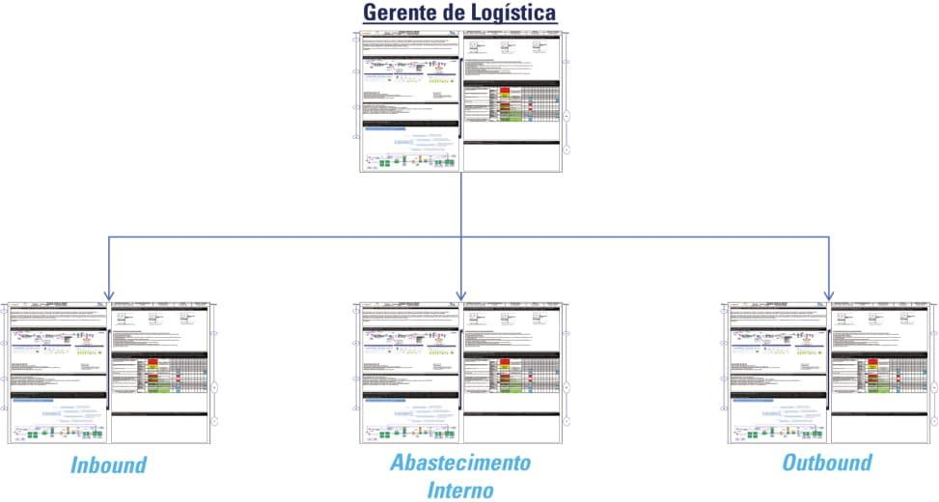 A3 Thinking in a pharmaceutical company's internal logistics