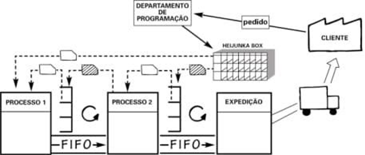 Continuous flow of information and materials at a pharmaceutical company in Brazil
