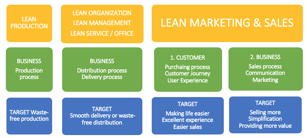 Lean marketing and sales