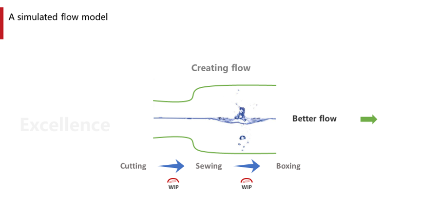 A simulated flow model in a garment manufacturing operation