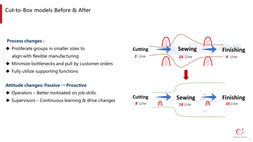 Cut-to-box model before and after the lean implementation