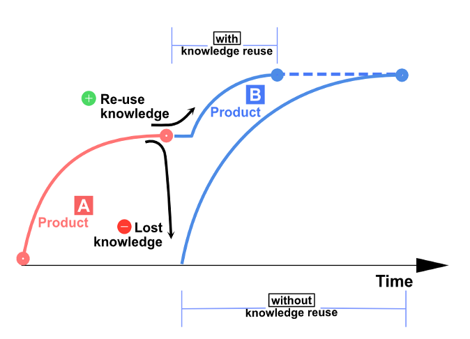 The importance of reusing knowledge in new product development