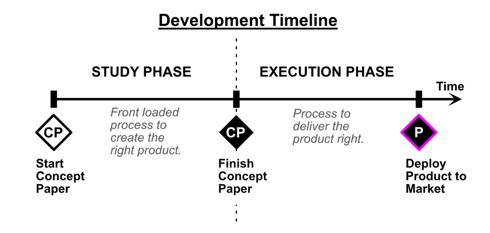 The timeline of product development
