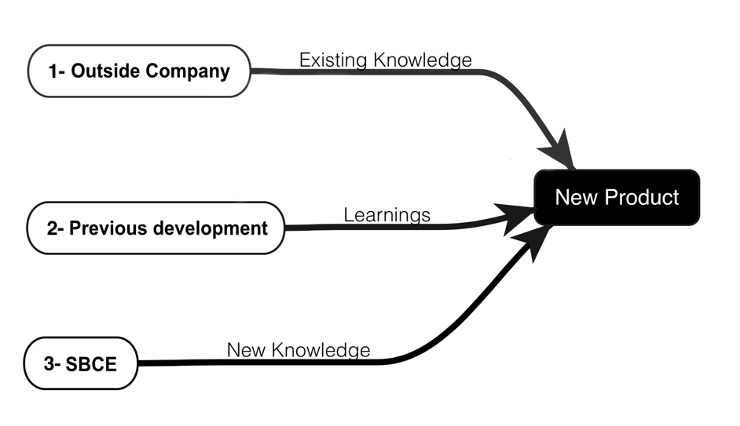 The three strategies for reusable knowledge