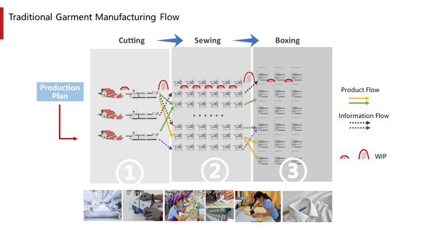 A traditional garment manufacturing flow
