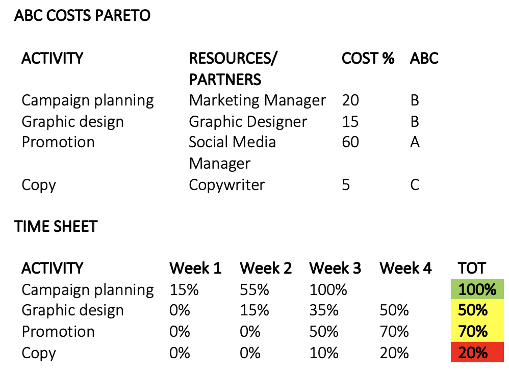 ABC costs Pareto analysis and time sheet