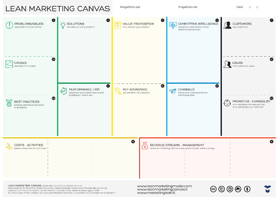 The Lean Marketing Canvas framework