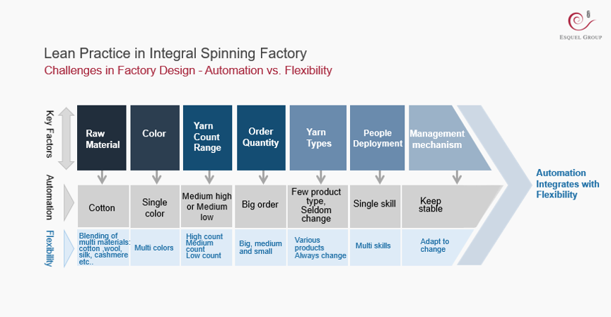 The lean implementation in the Integral Spinning Factory