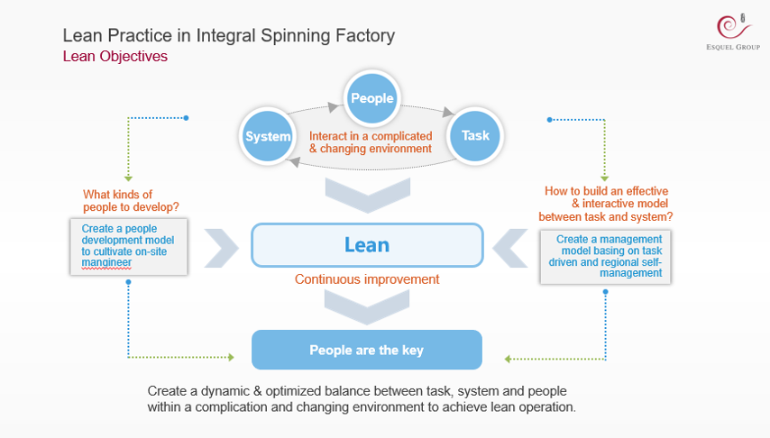 Lean objectives at Integral Spinning Factory