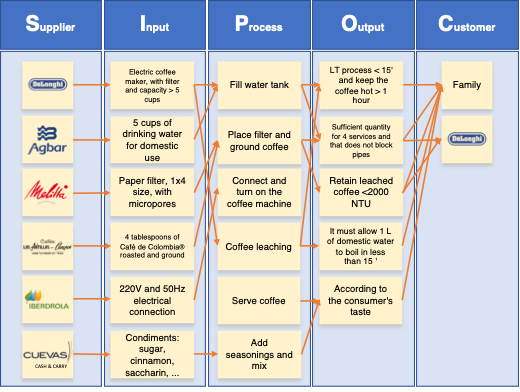 Example of a SIPOC table for coffee making