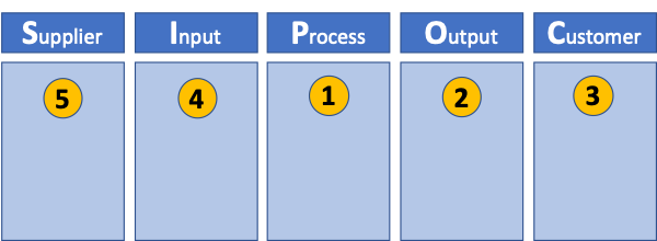 SIPOC with process first