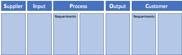 The SIPOC table with extra detail on requirements