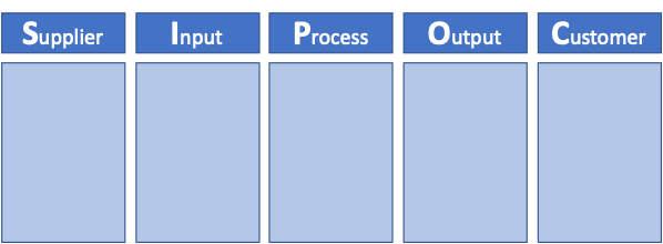 The SIPOC table