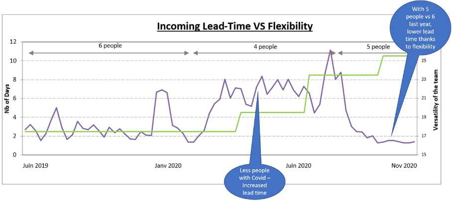 Multiskilling allowed Thales LAS logistics to reduce their lead-time despite having less workers