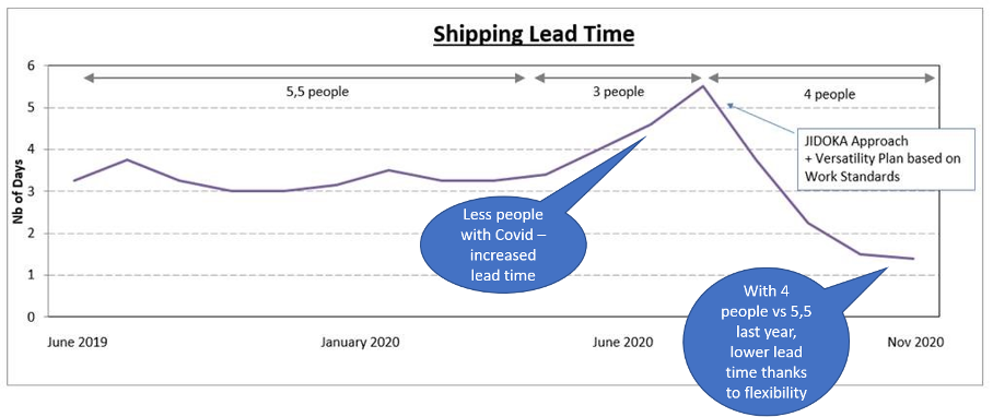 The positive effect of lean thinking on the shipping lead-time of Thales LAS