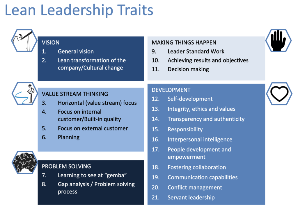 Lean leadership traits