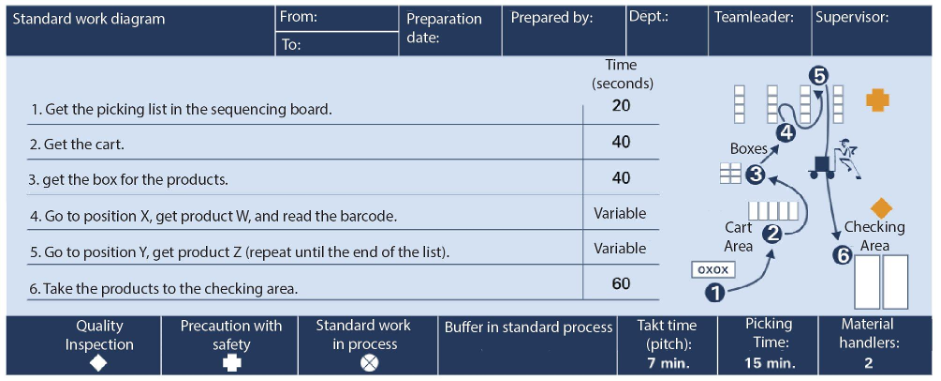 Standardized work for picking operations