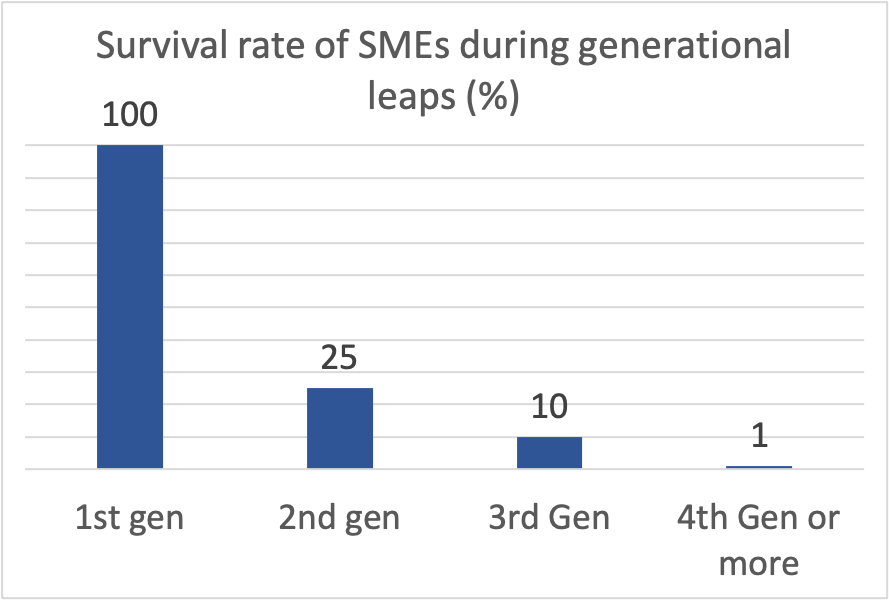 Survival rate of SMEs through generational leaps