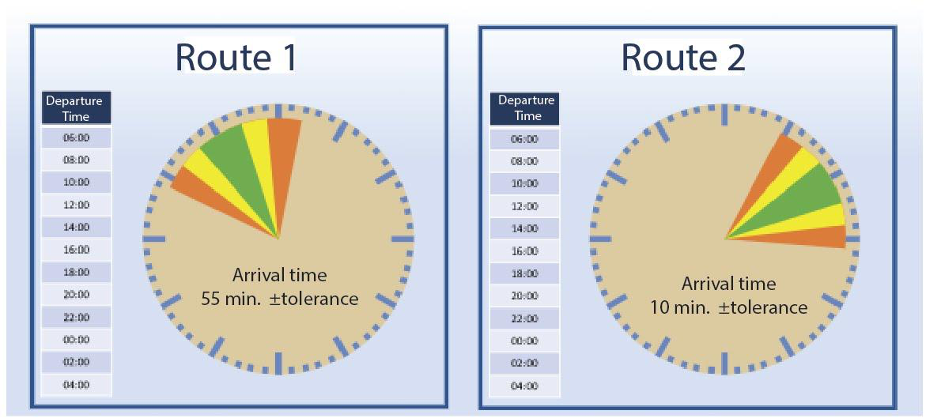 Visual management of the stop point of the material supply route