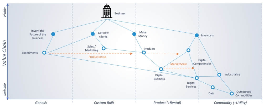 Wardley Map view of a digital business