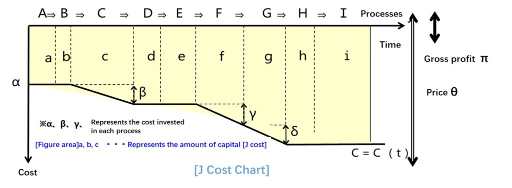 A representation of the J-cost chart