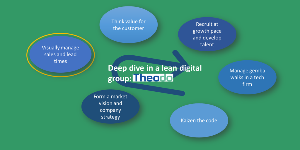 Visually managing sales and lead-times in a lean digital firm
