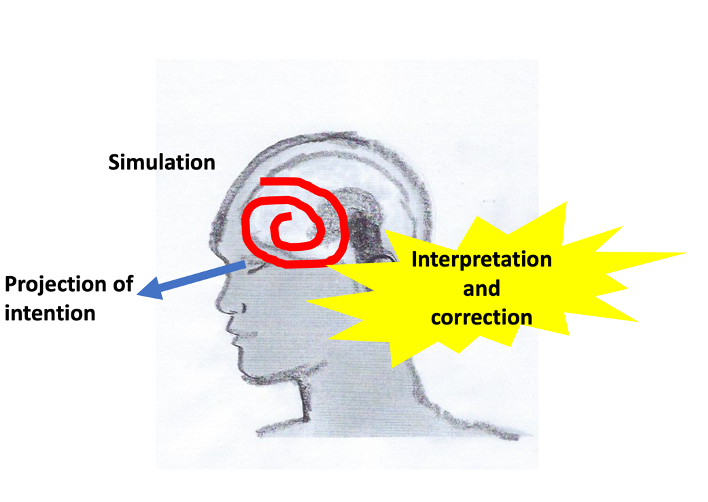 The mind as an active projection machine