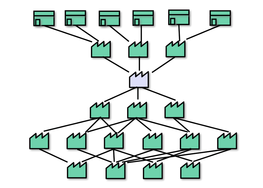 Representation of a value network