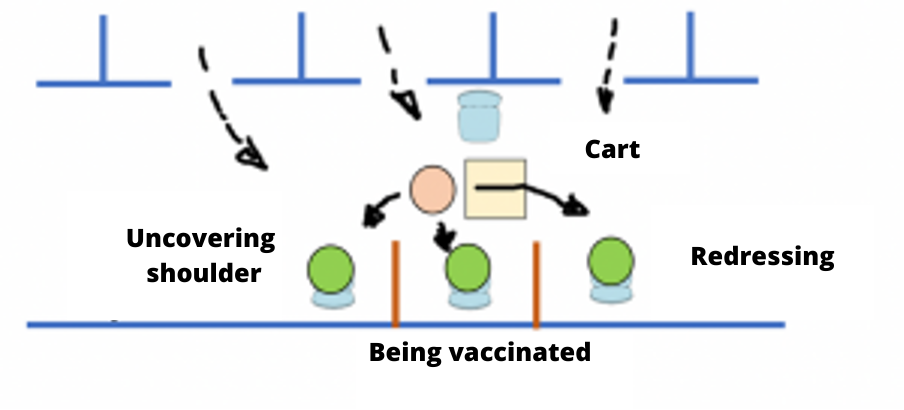 Lean vaccination process in Italy