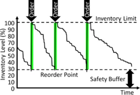 Reorder point pull method