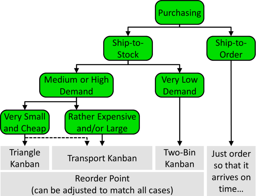 Decision tree for pull systems in purchasing