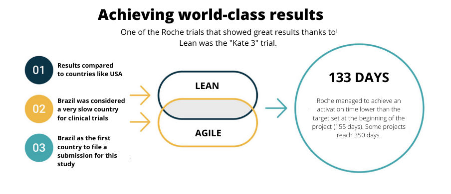 Faster clinical trials at Roche Brasil