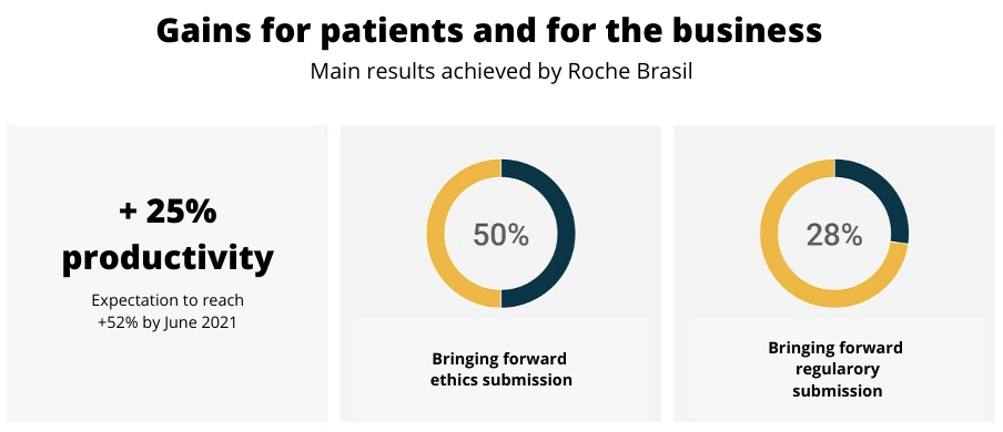Gains for patients and for Roche