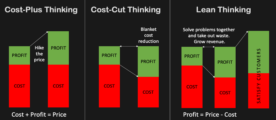 Lean vs traditional thinking on profit