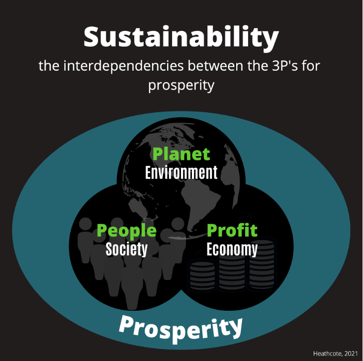 The balance for sustainability and prosperity