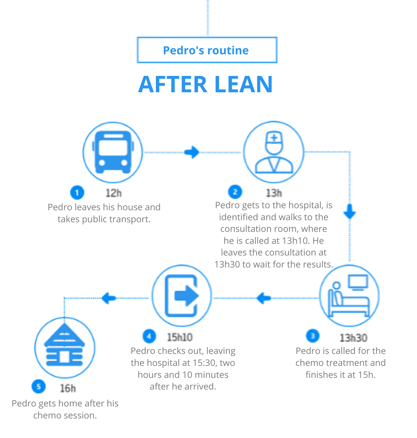 Chemotherapy process after lean implementation