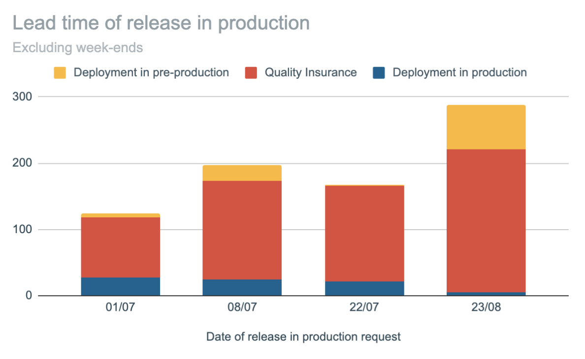 Lead-time of releasing in production at Sipios