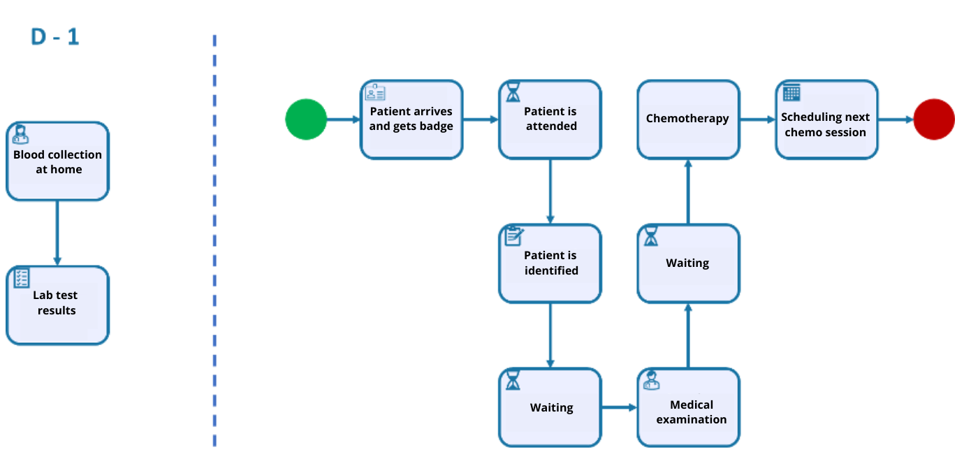 A VSM of the new chemotherapy process