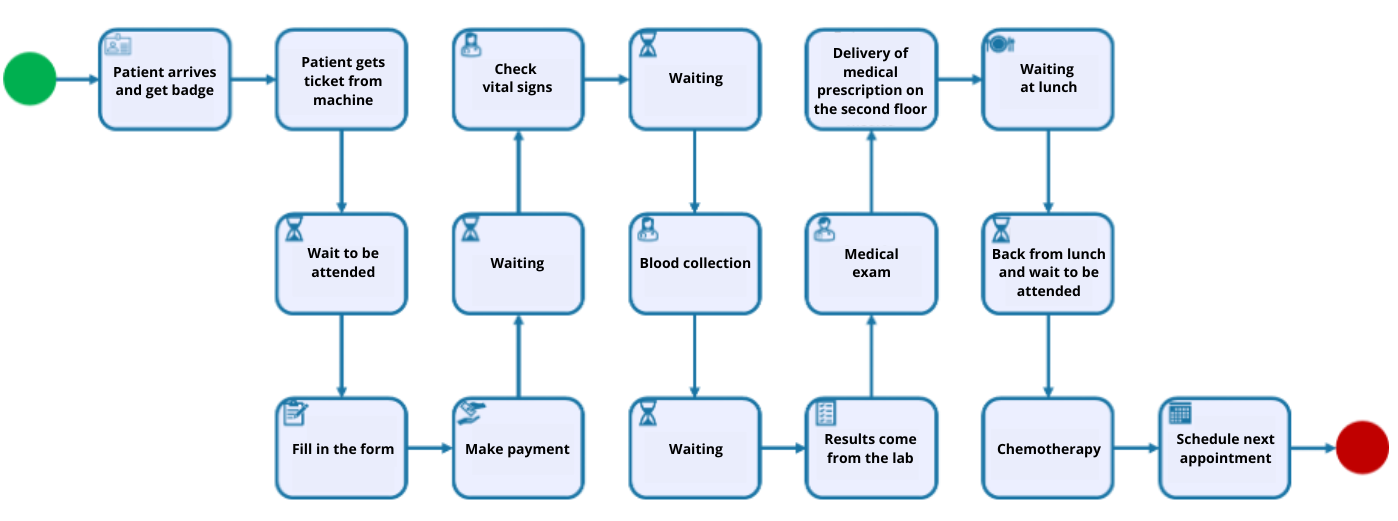 A simplified chemotherapy process