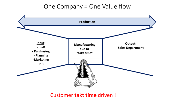 One company as one value flow