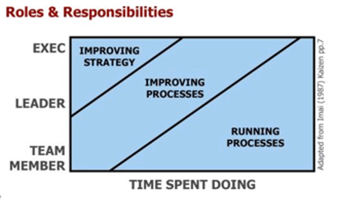Roles and responsibilities at Omnipack